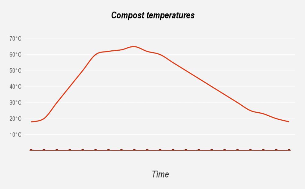 Compost temperatures