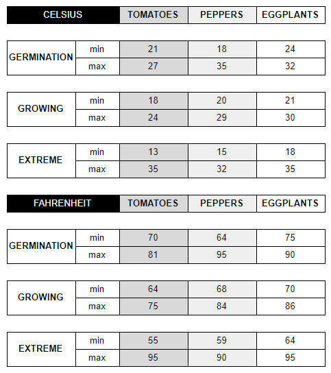 Sowing temperatures table